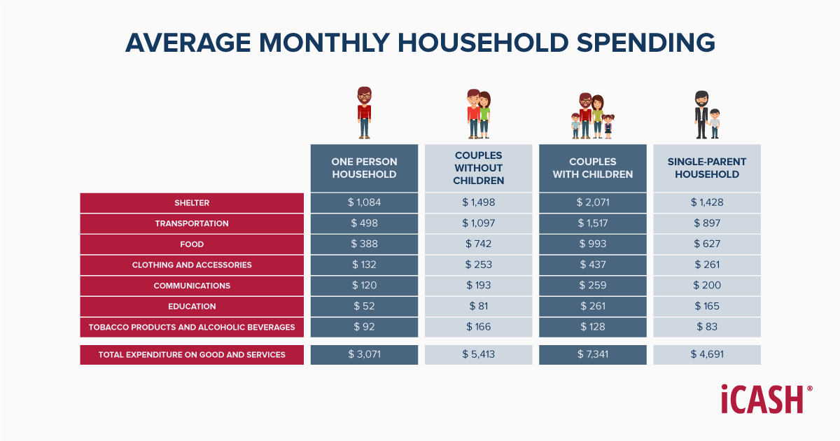 Montly results from the survey of Household spending, 2017 in Canada.