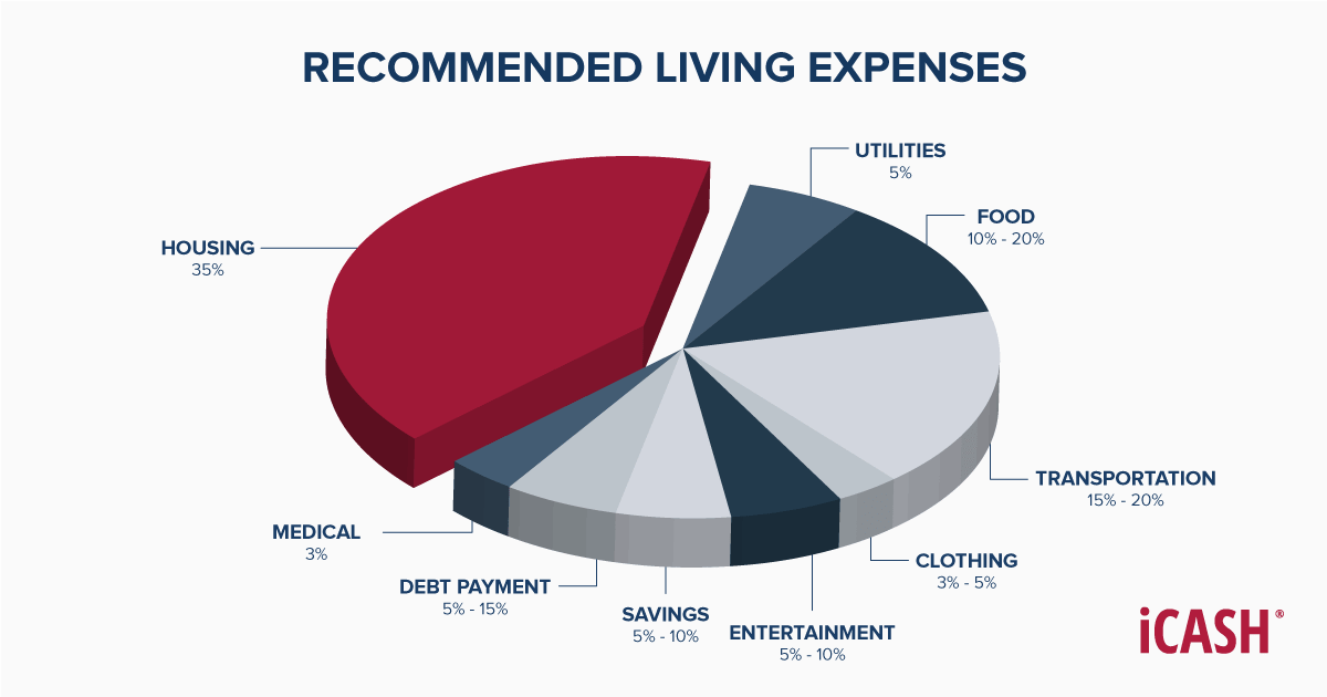Pie chart showing recommended living expenses by category
